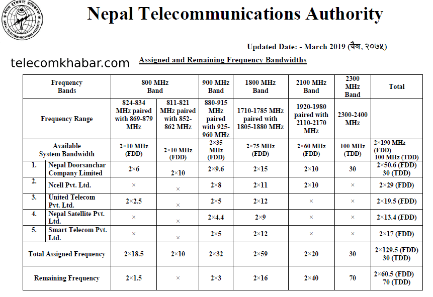 assigned and remaining frequency band in nepal-NTA
